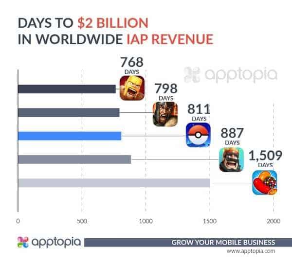 Classifica-2-miliardi-pokémon-GO